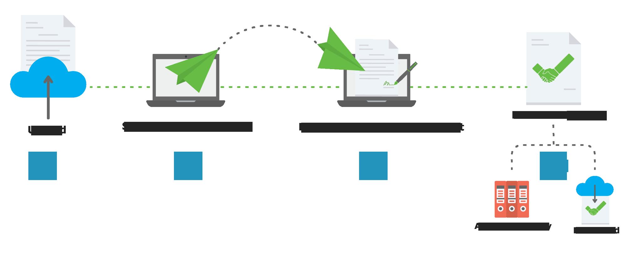 TruePact Service Process